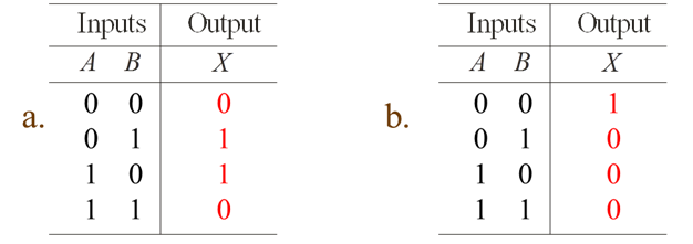 truth tables: