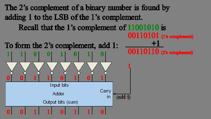 one s complement representation rh grace bluegrass kctcs edu Logic Flow Diagram Logic Circuit Diagram