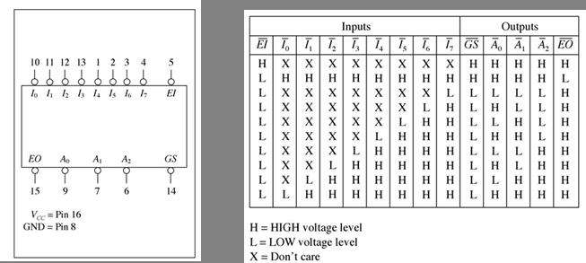 Code Converters, Multiplexers, and Demultiplexers