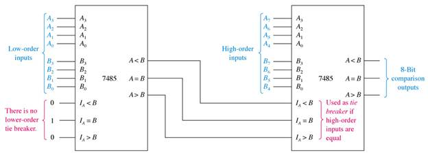Code Converters, Multiplexers, and Demultiplexers