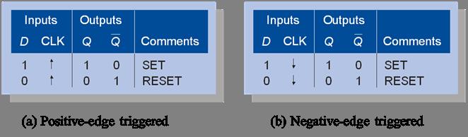 edge triggered flip flop pdf