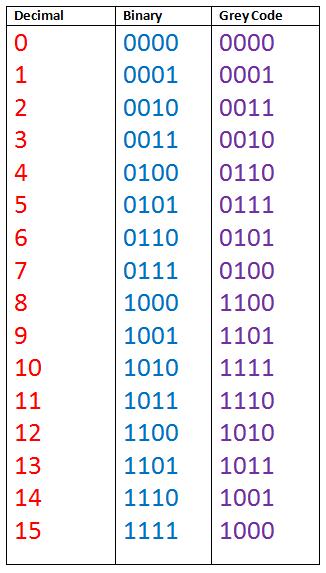 gray number code
