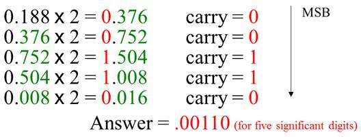 for example convert the decimal fraction 0188 to binary by repeatedly multiplying the fractional results by 2