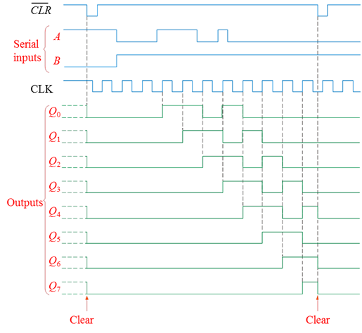 Shift Register Ics